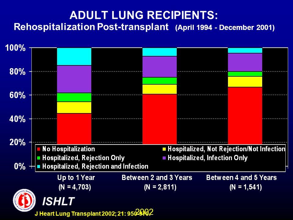 2002 ISHLT J Heart Lung Transplant 2002; 21: 950-970. ADULT LUNG RECIPIENTS: Rehospitalization Post-transplant (April 1994 - December 2001)