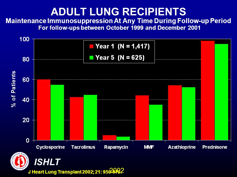 2002 ISHLT J Heart Lung Transplant 2002; 21: 950-970. ADULT LUNG RECIPIENTS Maintenance Immunosuppression At Any Time During Follow-up Period For foll