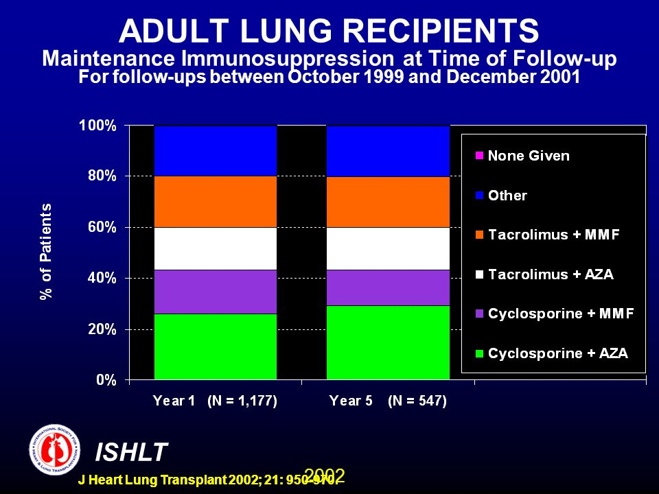 2002 ISHLT J Heart Lung Transplant 2002; 21: 950-970. ADULT LUNG RECIPIENTS Maintenance Immunosuppression at Time of Follow-up For follow-ups between