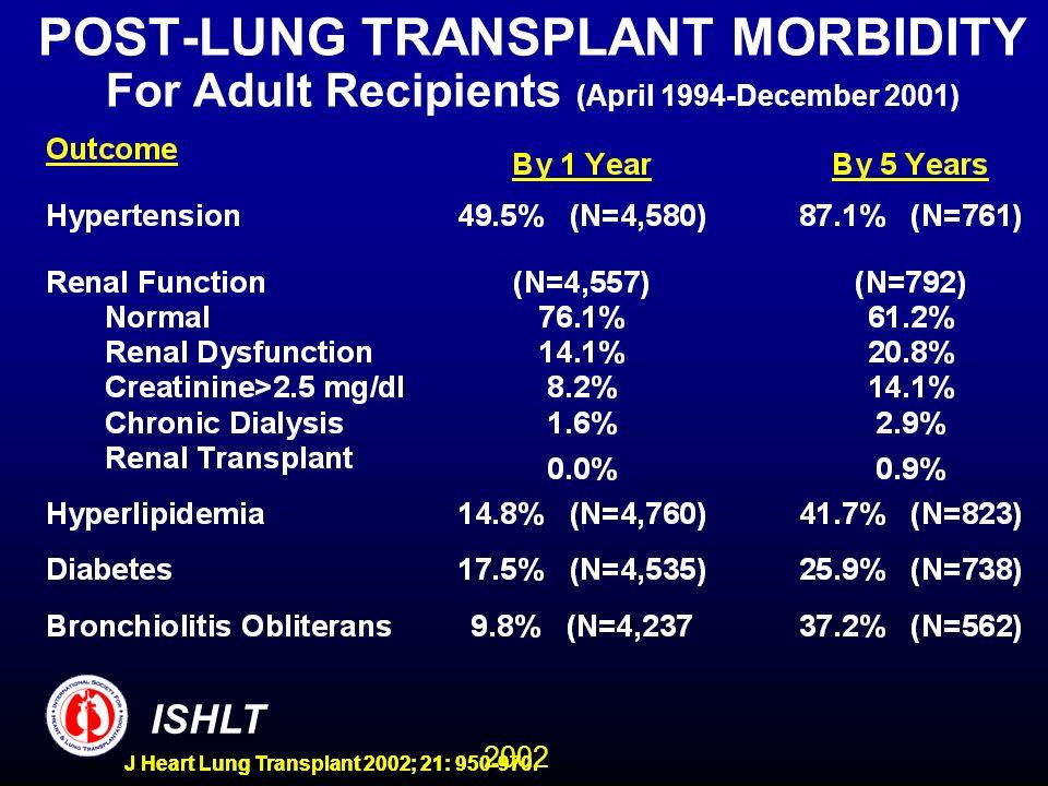 2002 ISHLT J Heart Lung Transplant 2002; 21: 950-970. POST-LUNG TRANSPLANT MORBIDITY For Adult Recipients (April 1994-December 2001)