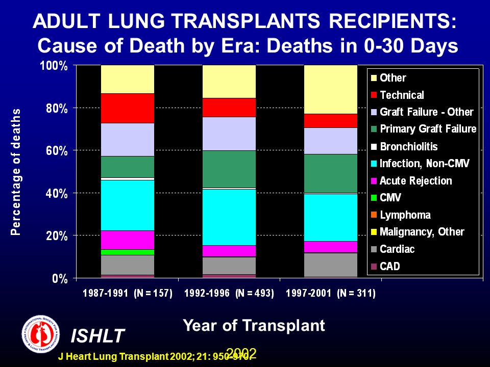 2002 ISHLT J Heart Lung Transplant 2002; 21: 950-970. ADULT LUNG TRANSPLANTS RECIPIENTS: Cause of Death by Era: Deaths in 0-30 Days Year of Transplant