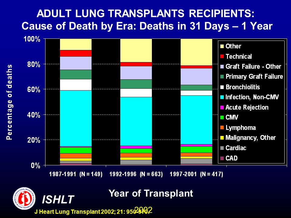 2002 ISHLT J Heart Lung Transplant 2002; 21: 950-970. ADULT LUNG TRANSPLANTS RECIPIENTS: Cause of Death by Era: Deaths in 31 Days – 1 Year Year of Tra