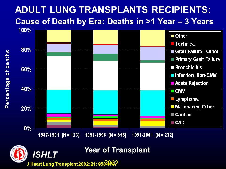 2002 ISHLT J Heart Lung Transplant 2002; 21: 950-970. ADULT LUNG TRANSPLANTS RECIPIENTS: Cause of Death by Era: Deaths in >1 Year – 3 Years Year of Tr