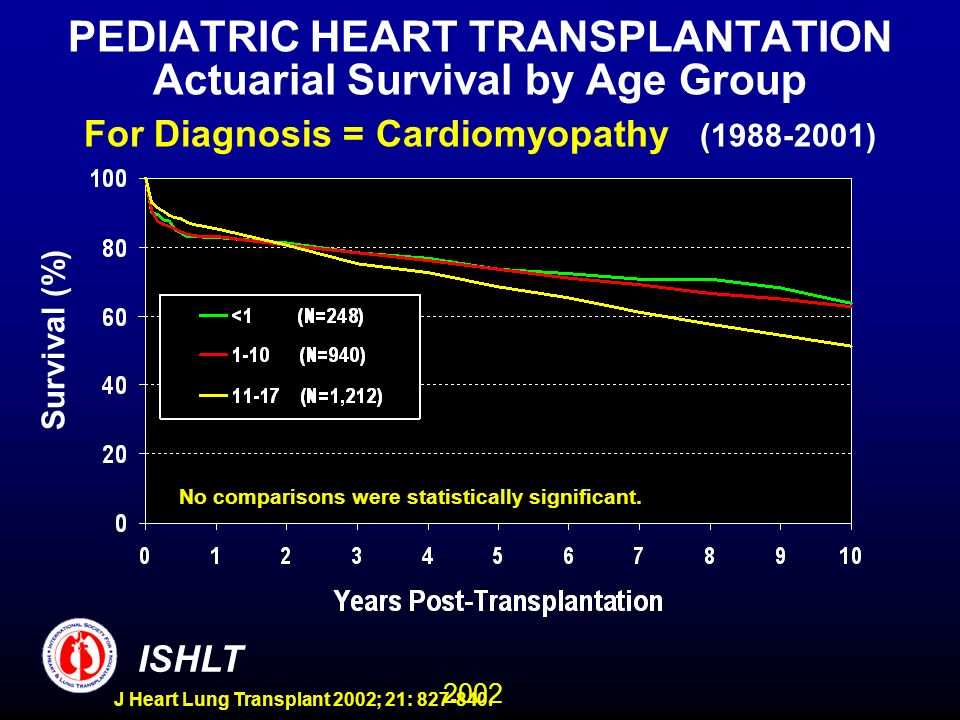 2002 ISHLT J Heart Lung Transplant 2002; 21: 827-840. PEDIATRIC HEART TRANSPLANTATION Actuarial Survival by Age Group For Diagnosis = Cardiomyopathy (