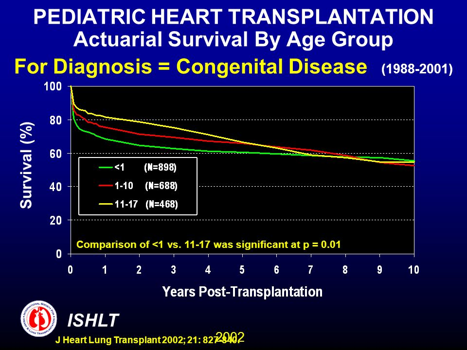 2002 ISHLT J Heart Lung Transplant 2002; 21: 827-840. PEDIATRIC HEART TRANSPLANTATION Actuarial Survival By Age Group For Diagnosis = Congenital Disea