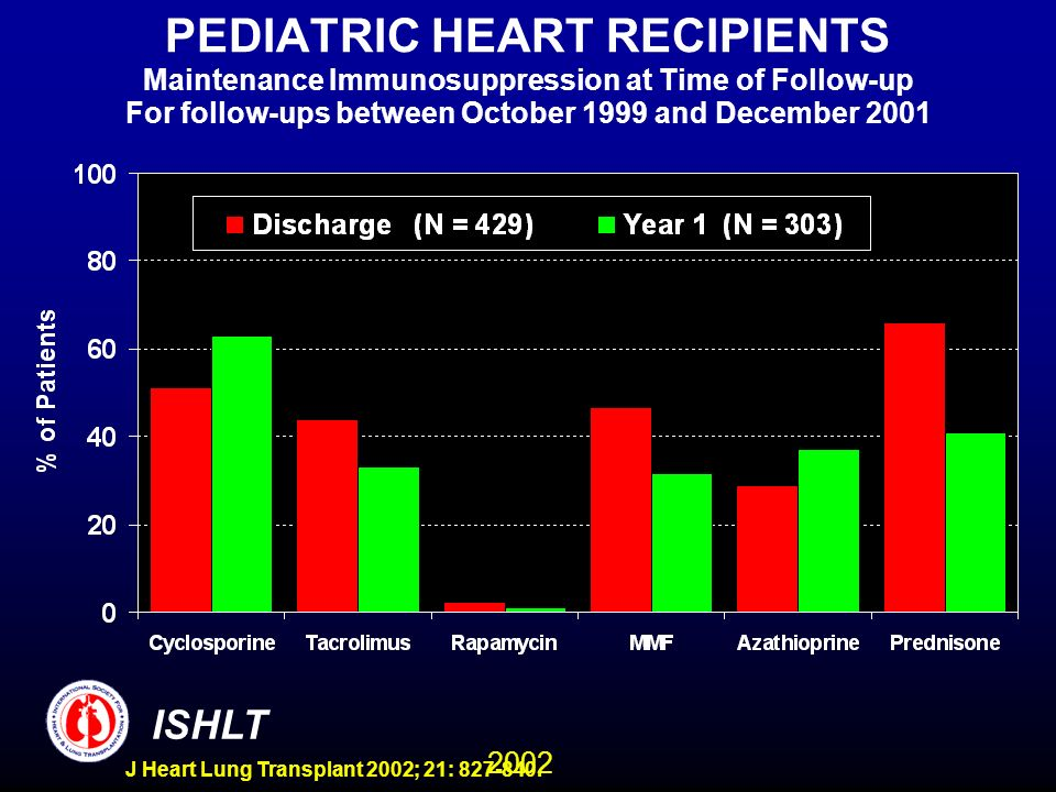 2002 ISHLT J Heart Lung Transplant 2002; 21: 827-840. PEDIATRIC HEART RECIPIENTS Maintenance Immunosuppression at Time of Follow-up For follow-ups bet