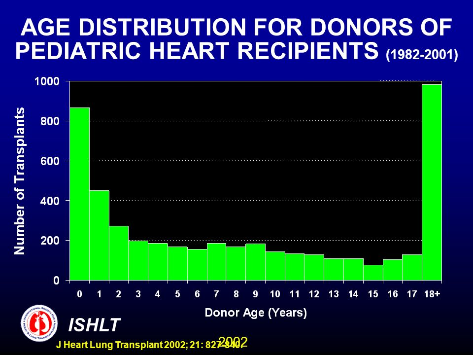 2002 ISHLT J Heart Lung Transplant 2002; 21: 827-840. AGE DISTRIBUTION FOR DONORS OF PEDIATRIC HEART RECIPIENTS (1982-2001)