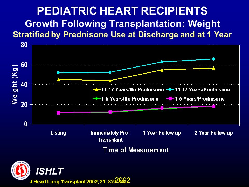 2002 ISHLT J Heart Lung Transplant 2002; 21: 827-840. PEDIATRIC HEART RECIPIENTS Growth Following Transplantation: Weight Stratified by Prednisone Use