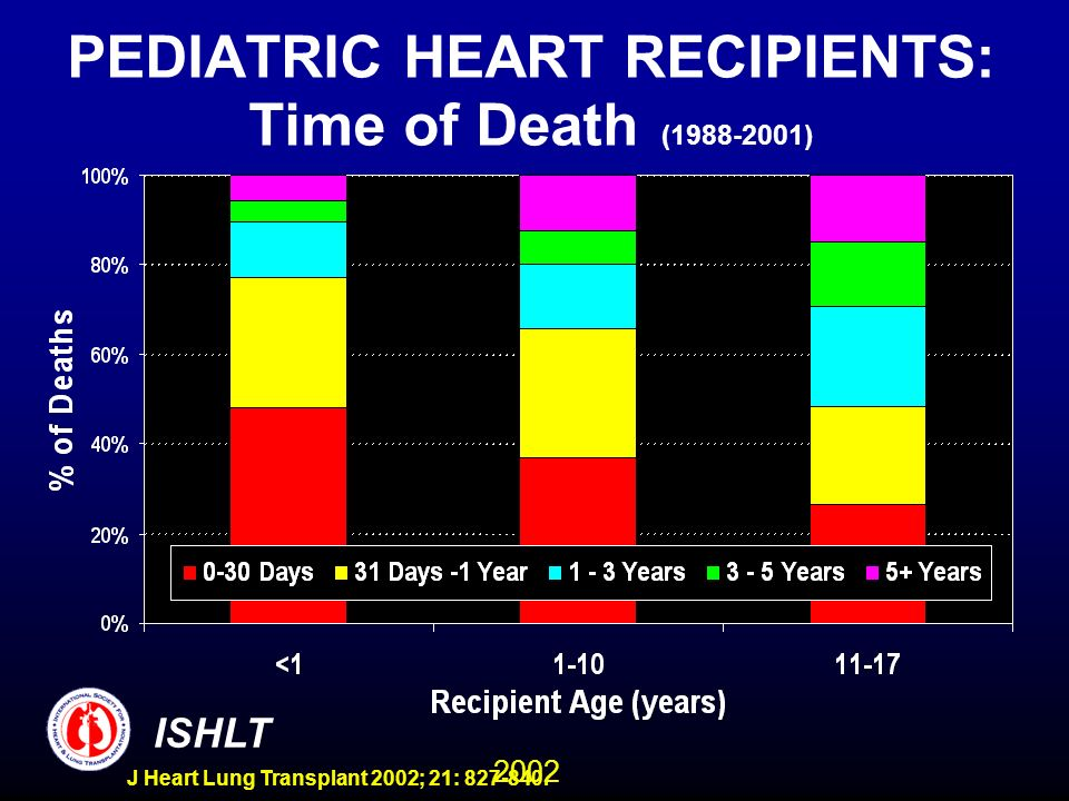 2002 ISHLT J Heart Lung Transplant 2002; 21: 827-840. PEDIATRIC HEART RECIPIENTS: Time of Death (1988-2001)