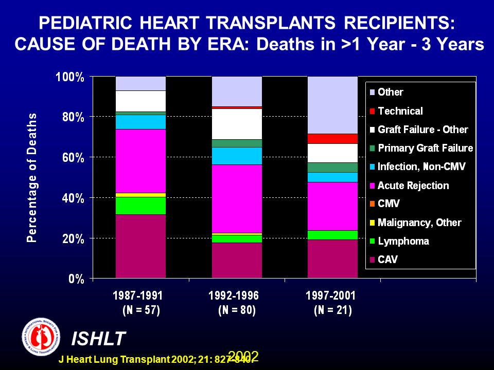 2002 ISHLT J Heart Lung Transplant 2002; 21: 827-840. PEDIATRIC HEART TRANSPLANTS RECIPIENTS: CAUSE OF DEATH BY ERA: Deaths in >1 Year - 3 Years