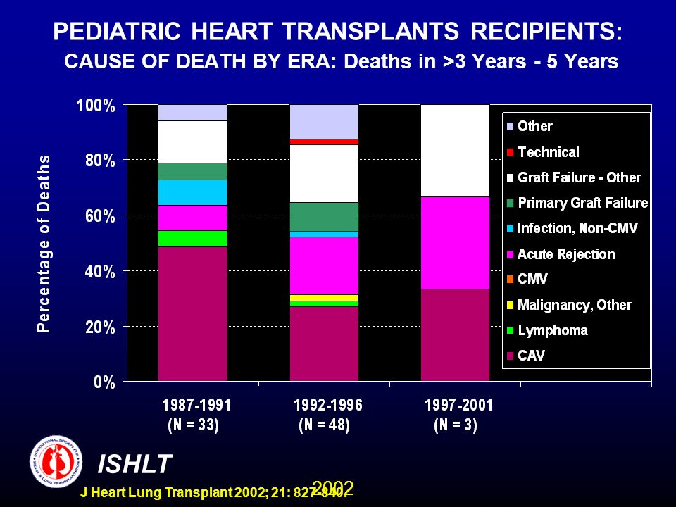 2002 ISHLT J Heart Lung Transplant 2002; 21: 827-840. PEDIATRIC HEART TRANSPLANTS RECIPIENTS: CAUSE OF DEATH BY ERA: Deaths in >3 Years - 5 Years