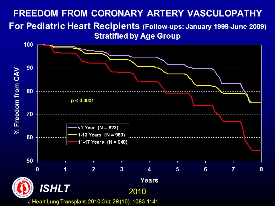 FREEDOM FROM CORONARY ARTERY VASCULOPATHY For Pediatric Heart Recipients (Follow-ups: January 1999-June 2009) Stratified by Age Group 2010 ISHLT J Heart Lung Transplant.