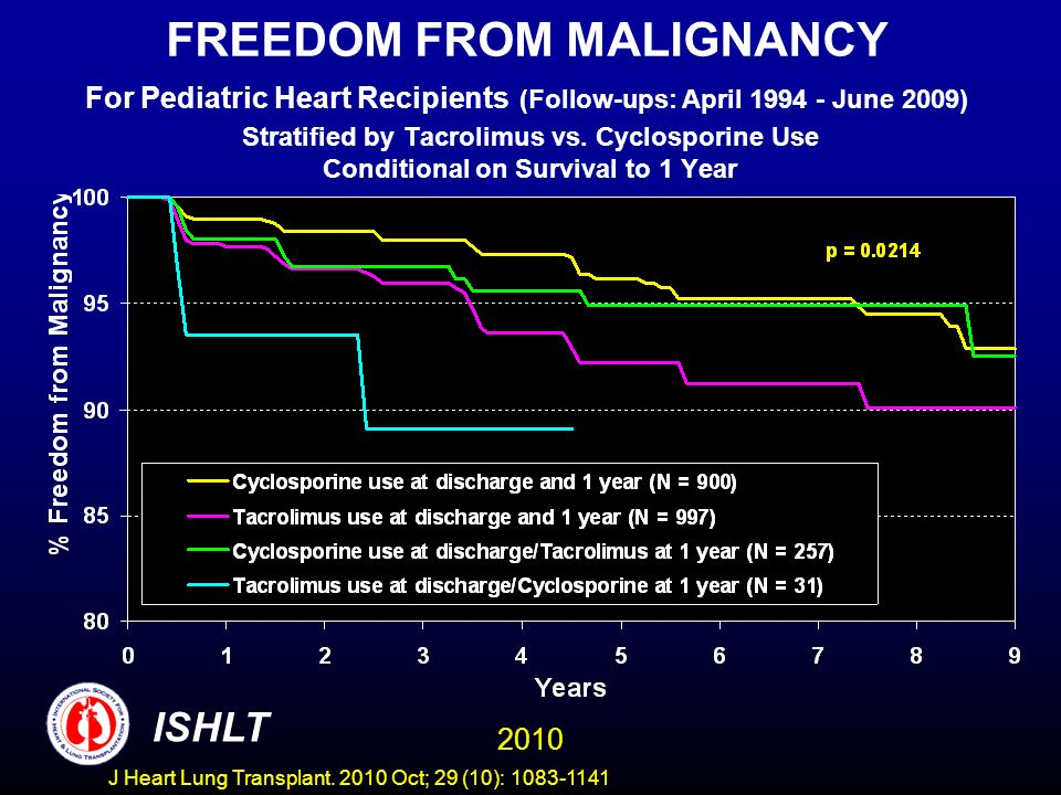 FREEDOM FROM MALIGNANCY For Pediatric Heart Recipients (Follow-ups: April June 2009) Stratified by Tacrolimus vs.