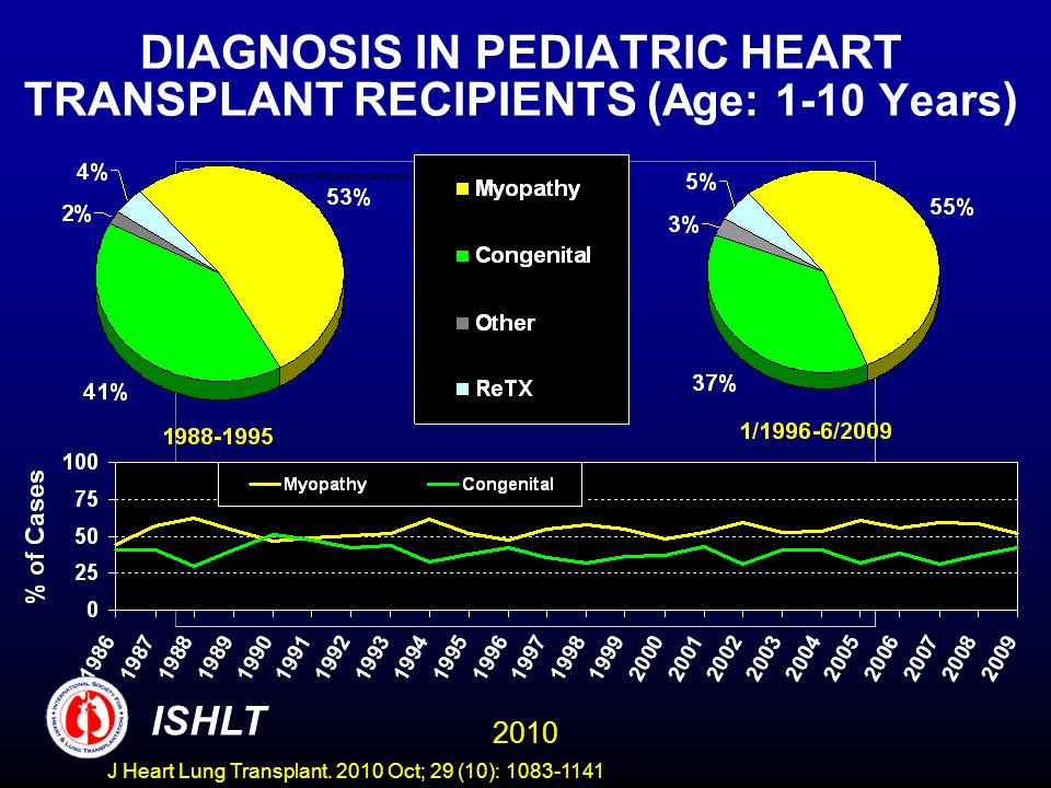 DIAGNOSIS IN PEDIATRIC HEART TRANSPLANT RECIPIENTS ( Age: 1-10 Years ) 2010 ISHLT J Heart Lung Transplant.