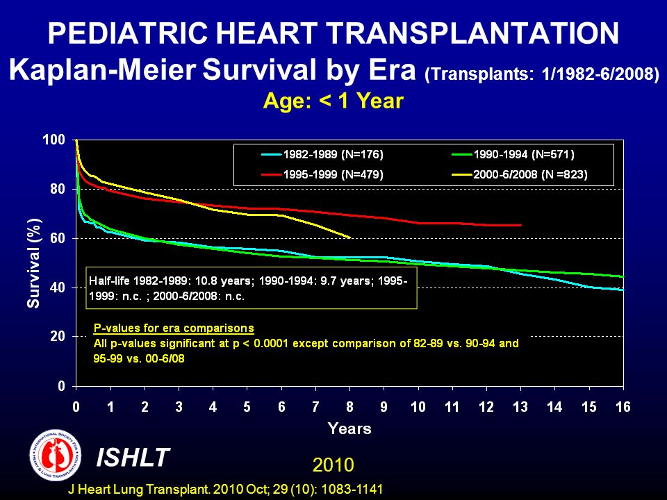 PEDIATRIC HEART TRANSPLANTATION Kaplan-Meier Survival by Era (Transplants: 1/1982-6/2008) Age: < 1 Year 2010 ISHLT J Heart Lung Transplant.