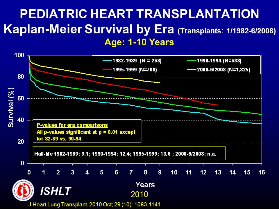 PEDIATRIC HEART TRANSPLANTATION Kaplan-Meier Survival by Era (Transplants: 1/1982-6/2008) Age: 1-10 Years 2010 ISHLT J Heart Lung Transplant.