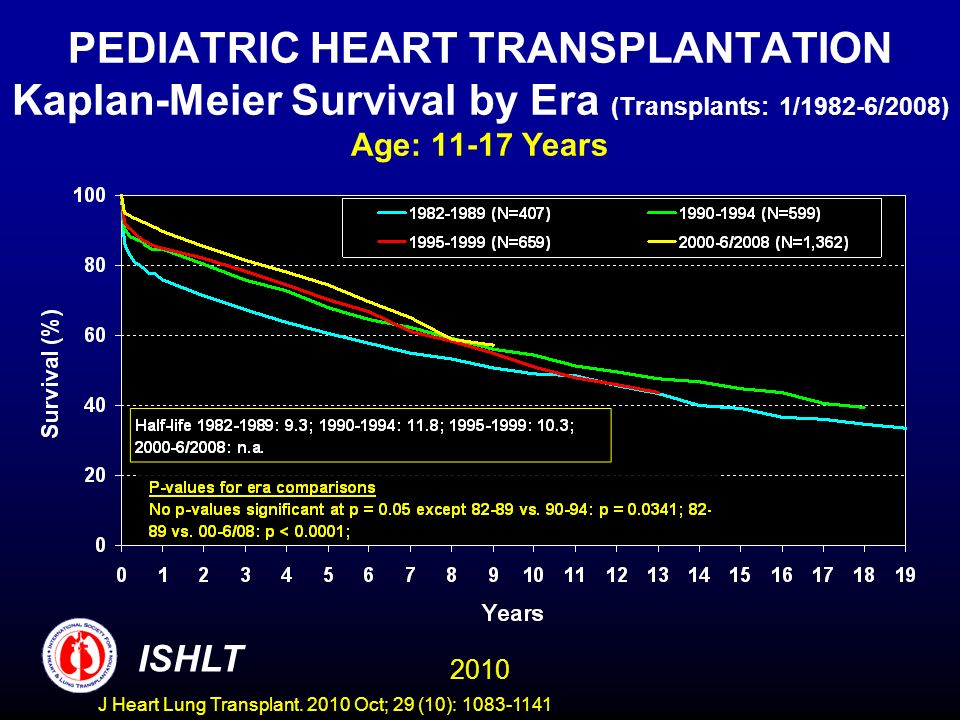 PEDIATRIC HEART TRANSPLANTATION Kaplan-Meier Survival by Era (Transplants: 1/1982-6/2008) Age: Years 2010 ISHLT J Heart Lung Transplant.