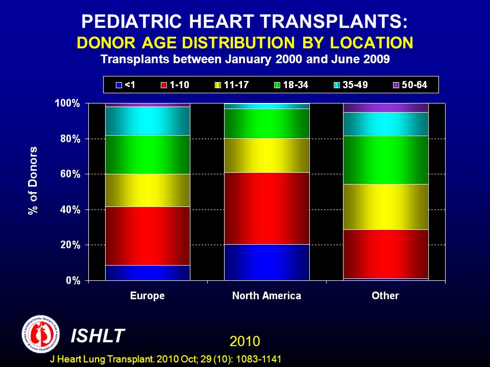 PEDIATRIC HEART TRANSPLANTS: DONOR AGE DISTRIBUTION BY LOCATION Transplants between January 2000 and June ISHLT J Heart Lung Transplant.