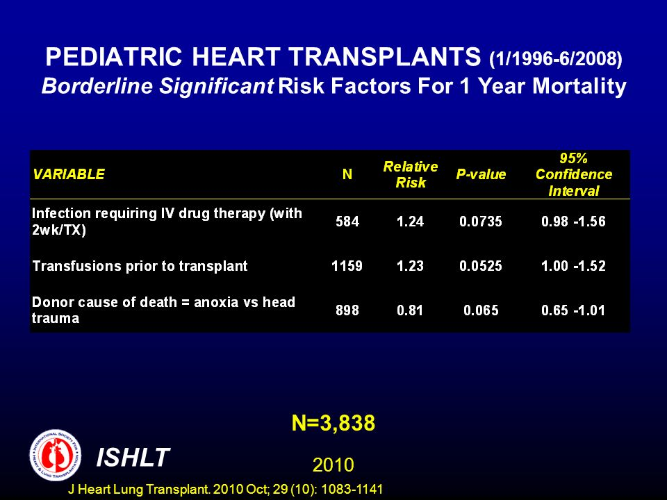 PEDIATRIC HEART TRANSPLANTS (1/1996-6/2008) Borderline Significant Risk Factors For 1 Year Mortality N=3, ISHLT J Heart Lung Transplant.