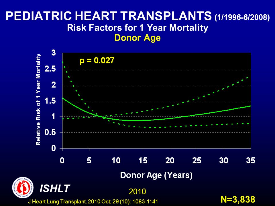 PEDIATRIC HEART TRANSPLANTS (1/1996-6/2008) Risk Factors for 1 Year Mortality Donor Age N=3, ISHLT J Heart Lung Transplant.