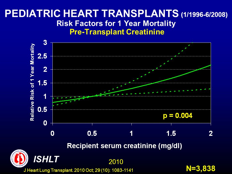 PEDIATRIC HEART TRANSPLANTS (1/1996-6/2008) Risk Factors for 1 Year Mortality Pre-Transplant Creatinine N=3, ISHLT J Heart Lung Transplant.