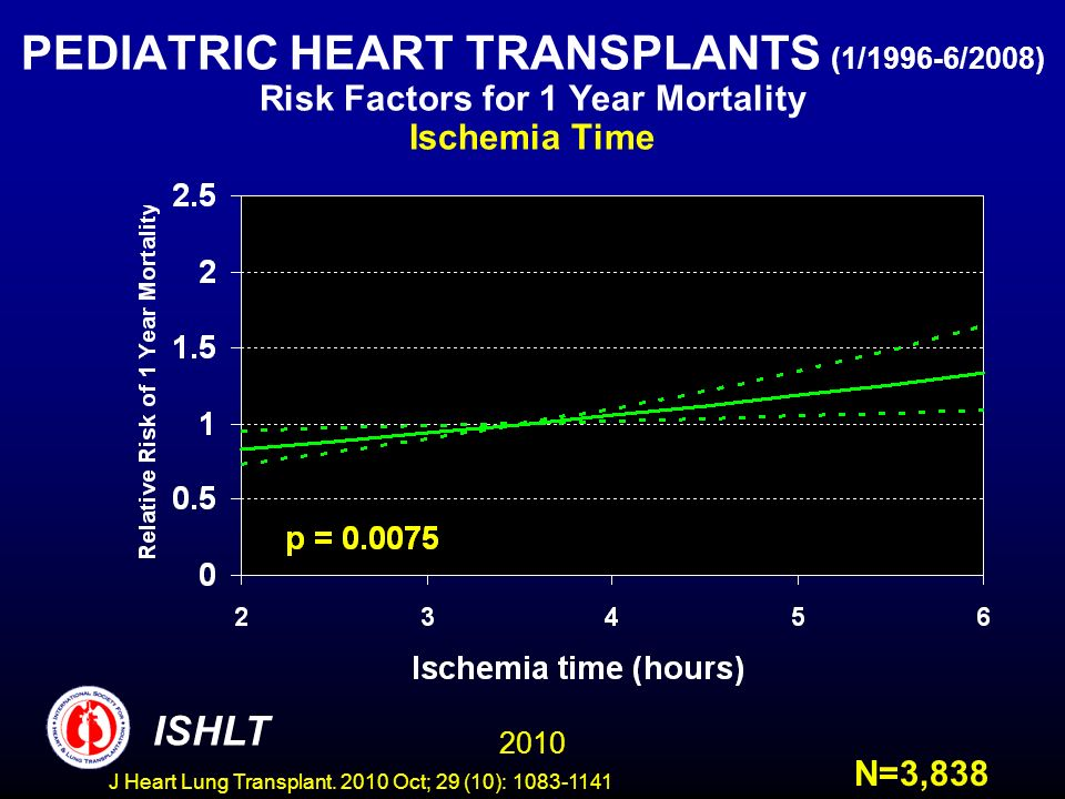 PEDIATRIC HEART TRANSPLANTS (1/1996-6/2008) Risk Factors for 1 Year Mortality Ischemia Time N=3, ISHLT J Heart Lung Transplant.