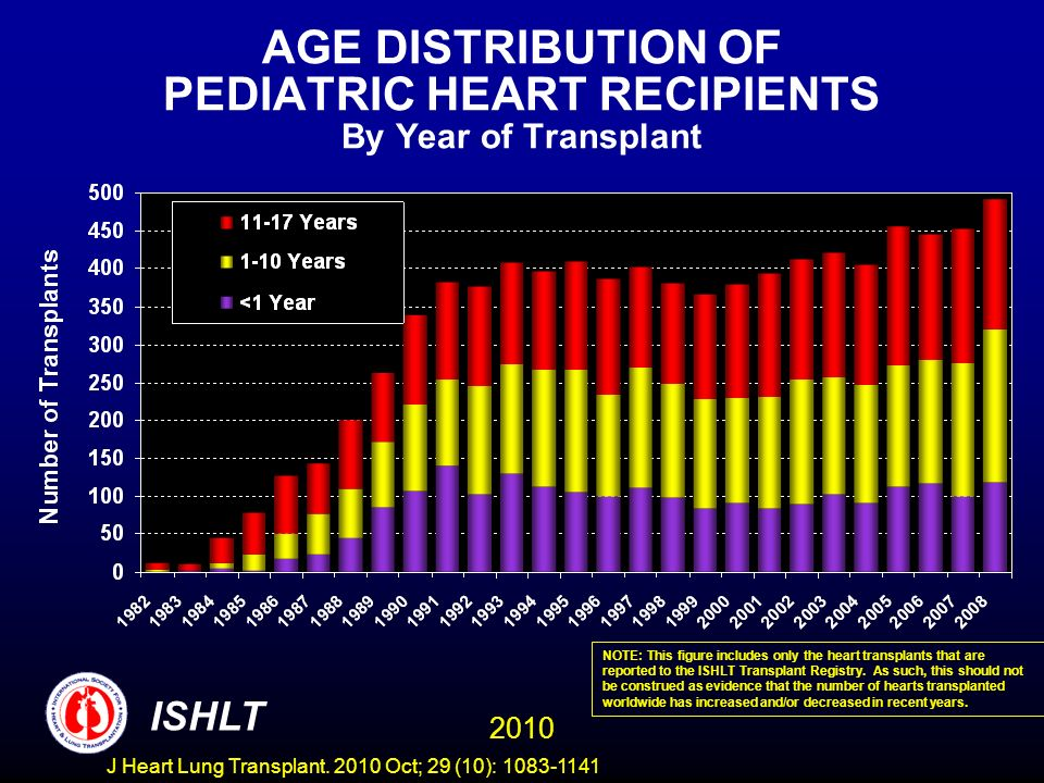 AGE DISTRIBUTION OF PEDIATRIC HEART RECIPIENTS By Year of Transplant NOTE: This figure includes only the heart transplants that are reported to the ISHLT Transplant Registry.