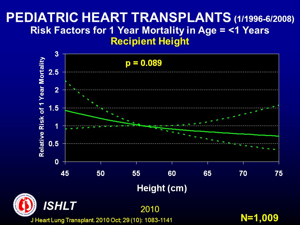 PEDIATRIC HEART TRANSPLANTS (1/1996-6/2008) Risk Factors for 1 Year Mortality in Age = <1 Years Recipient Height N=1, ISHLT J Heart Lung Transplant.