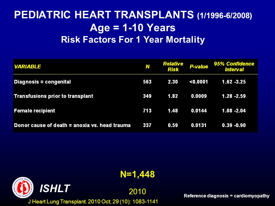 PEDIATRIC HEART TRANSPLANTS (1/1996-6/2008) Age = 1-10 Years Risk Factors For 1 Year Mortality N=1,448 Reference diagnosis = cardiomyopathy 2010 ISHLT J Heart Lung Transplant.