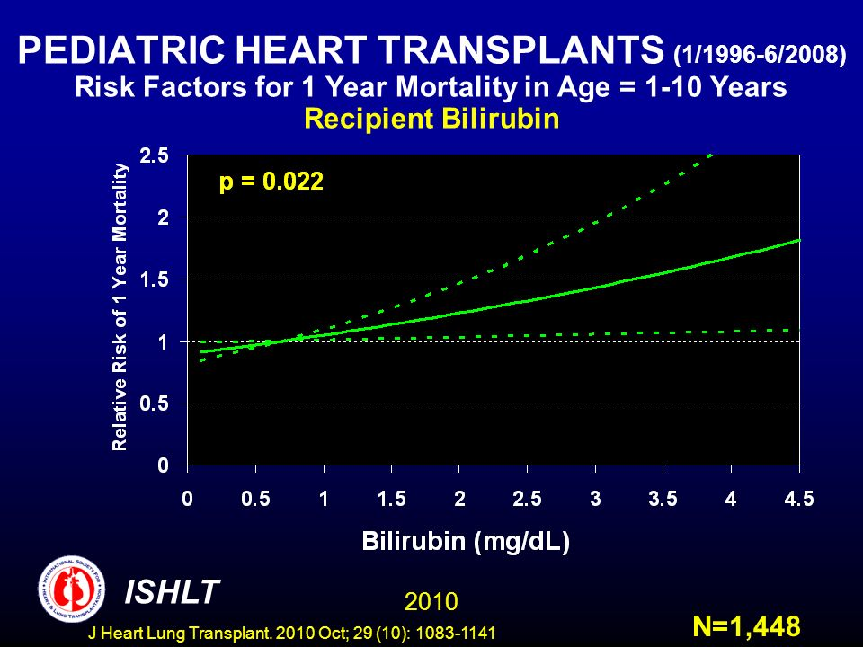PEDIATRIC HEART TRANSPLANTS (1/1996-6/2008) Risk Factors for 1 Year Mortality in Age = 1-10 Years Recipient Bilirubin N=1, ISHLT J Heart Lung Transplant.