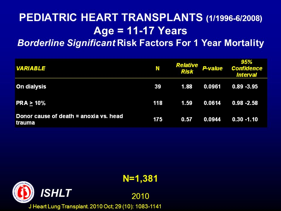 PEDIATRIC HEART TRANSPLANTS (1/1996-6/2008) Age = Years Borderline Significant Risk Factors For 1 Year Mortality N=1, ISHLT J Heart Lung Transplant.