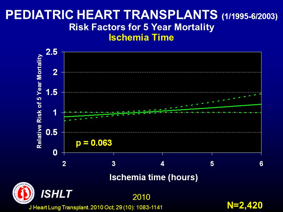 PEDIATRIC HEART TRANSPLANTS (1/1995-6/2003) Risk Factors for 5 Year Mortality Ischemia Time N=2, ISHLT J Heart Lung Transplant.