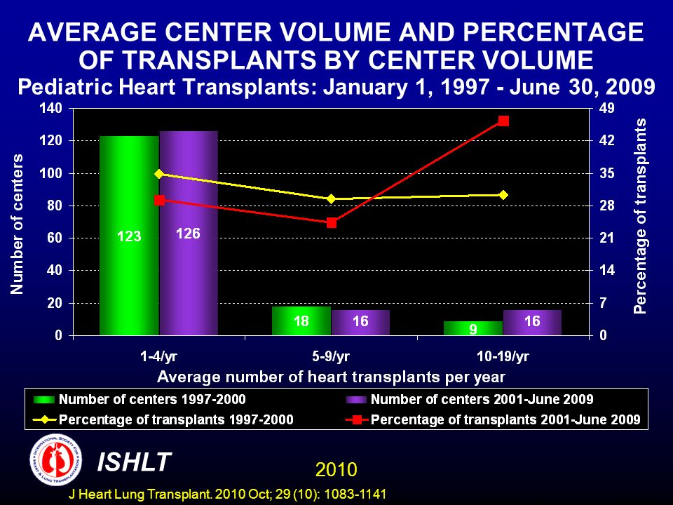 PEDIATRIC HEART TRANSPLANTS (1/1996-6/2008) Age = <1 Years Risk Factors For 1 Year Mortality N=1,009 Reference diagnosis = congenital without PGE or ECMO 2010 ISHLT J Heart Lung Transplant.