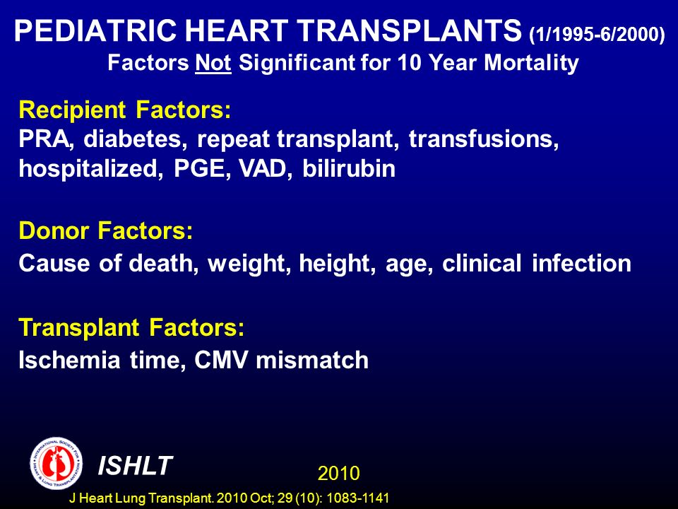 PEDIATRIC HEART TRANSPLANTS (1/1995-6/2000) Factors Not Significant for 10 Year Mortality Recipient Factors: PRA, diabetes, repeat transplant, transfusions, hospitalized, PGE, VAD, bilirubin Donor Factors: Cause of death, weight, height, age, clinical infection Transplant Factors: Ischemia time, CMV mismatch 2010 ISHLT J Heart Lung Transplant.