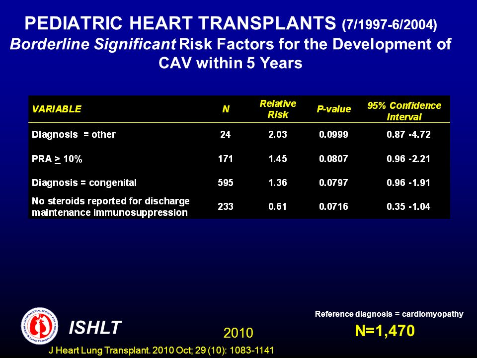 PEDIATRIC HEART TRANSPLANTS (7/1997-6/2004) Borderline Significant Risk Factors for the Development of CAV within 5 Years N=1,470 Reference diagnosis = cardiomyopathy 2010 ISHLT J Heart Lung Transplant.