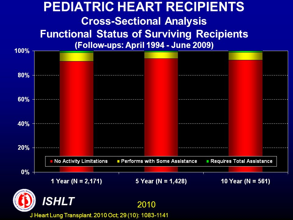 PEDIATRIC HEART RECIPIENTS Cross-Sectional Analysis Functional Status of Surviving Recipients (Follow-ups: April June 2009) 2010 ISHLT J Heart Lung Transplant.