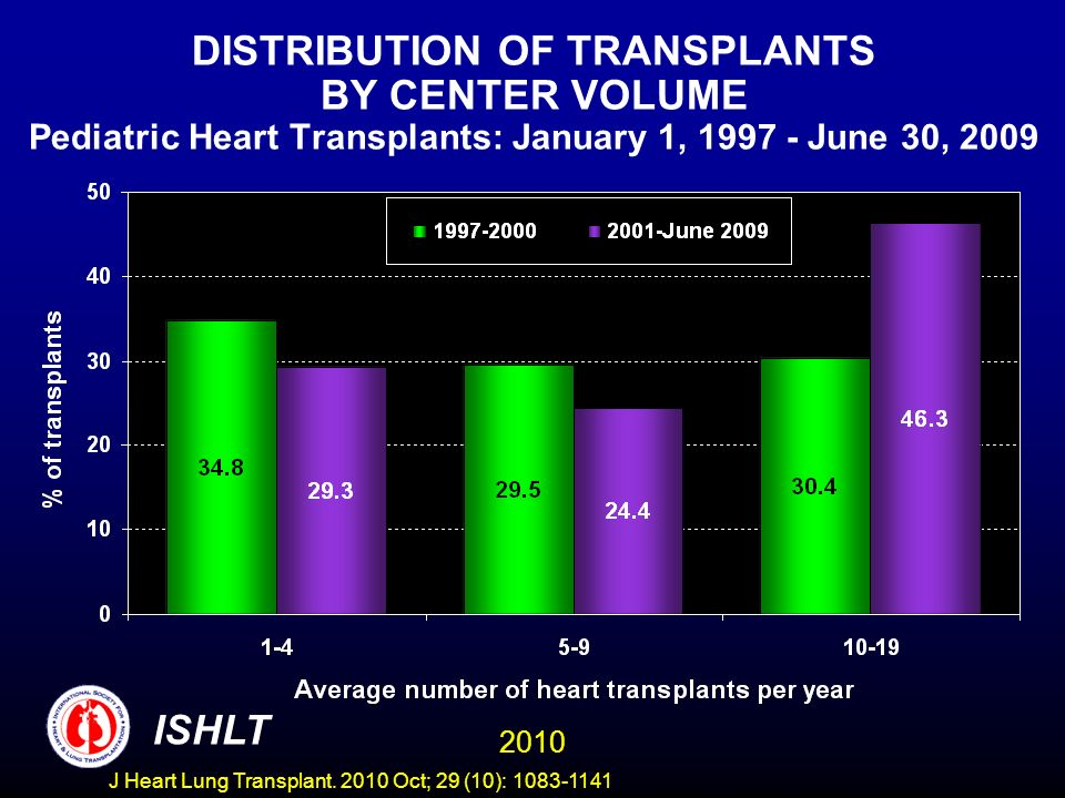 DISTRIBUTION OF TRANSPLANTS BY CENTER VOLUME Pediatric Heart Transplants: January 1, June 30, ISHLT J Heart Lung Transplant.