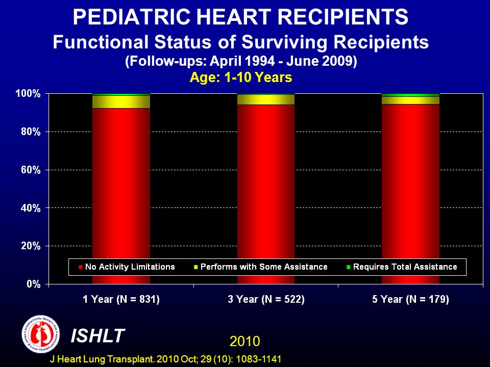 PEDIATRIC HEART RECIPIENTS Functional Status of Surviving Recipients (Follow-ups: April June 2009) Age: 1-10 Years 2010 ISHLT J Heart Lung Transplant.