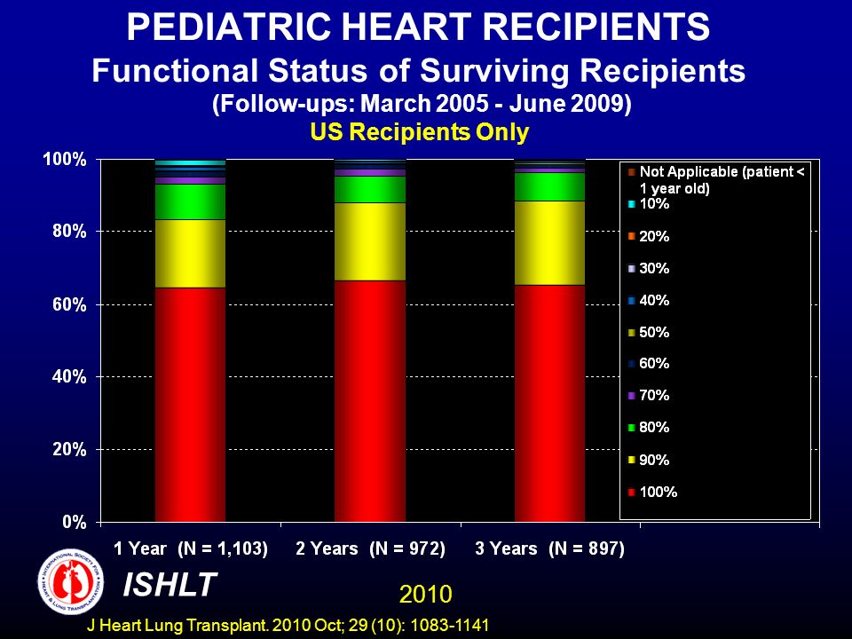 PEDIATRIC HEART RECIPIENTS Functional Status of Surviving Recipients (Follow-ups: March June 2009) US Recipients Only 2010 ISHLT J Heart Lung Transplant.