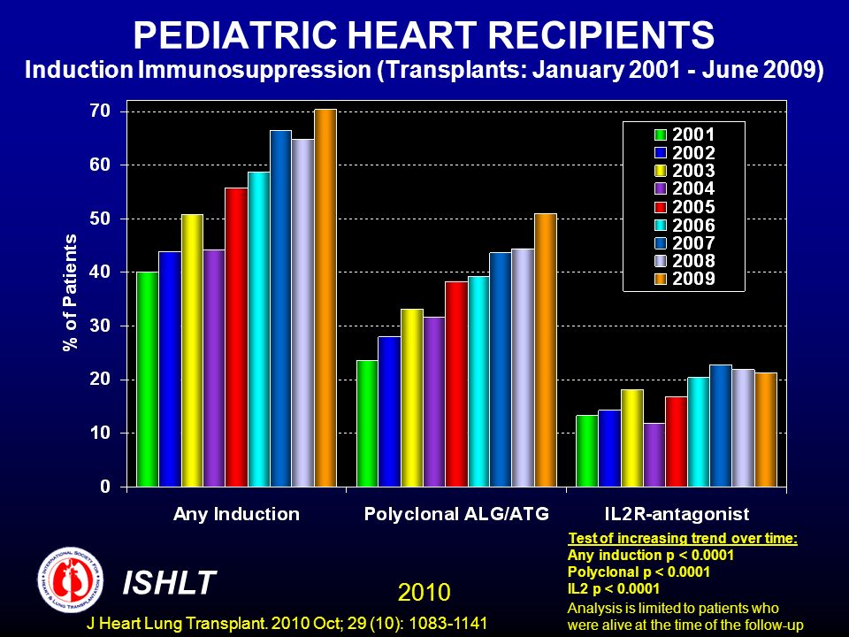 PEDIATRIC HEART RECIPIENTS Induction Immunosuppression (Transplants: January June 2009) Test of increasing trend over time: Any induction p < Polyclonal p < IL2 p < Analysis is limited to patients who were alive at the time of the follow-up 2010 ISHLT J Heart Lung Transplant.