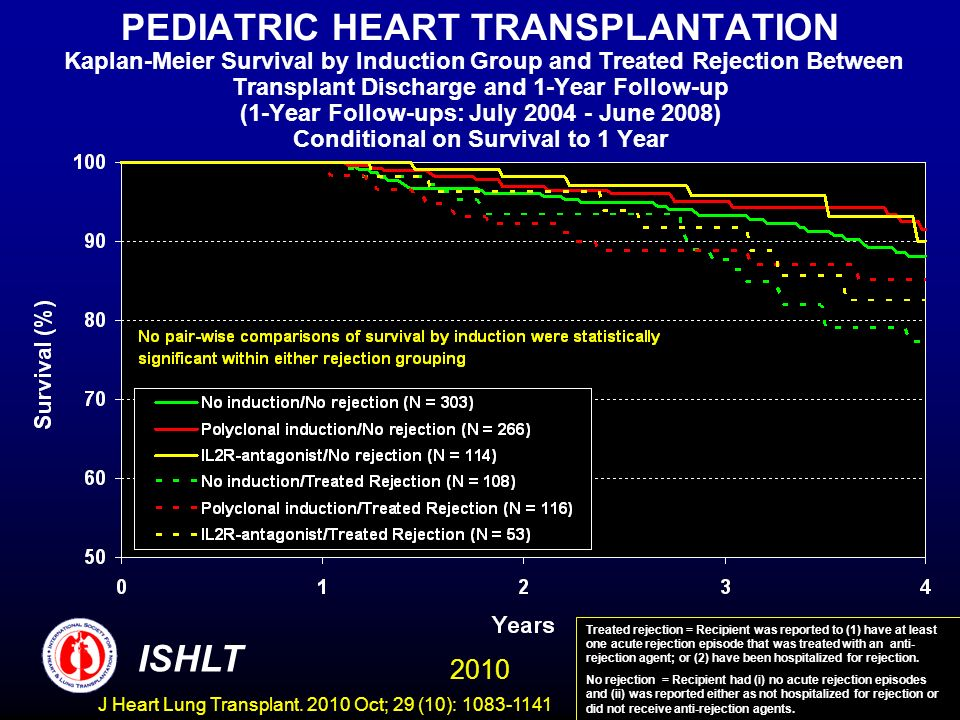 PEDIATRIC HEART TRANSPLANTATION Kaplan-Meier Survival by Induction Group and Treated Rejection Between Transplant Discharge and 1-Year Follow-up (1-Year Follow-ups: July June 2008) Conditional on Survival to 1 Year Treated rejection = Recipient was reported to (1) have at least one acute rejection episode that was treated with an anti- rejection agent; or (2) have been hospitalized for rejection.