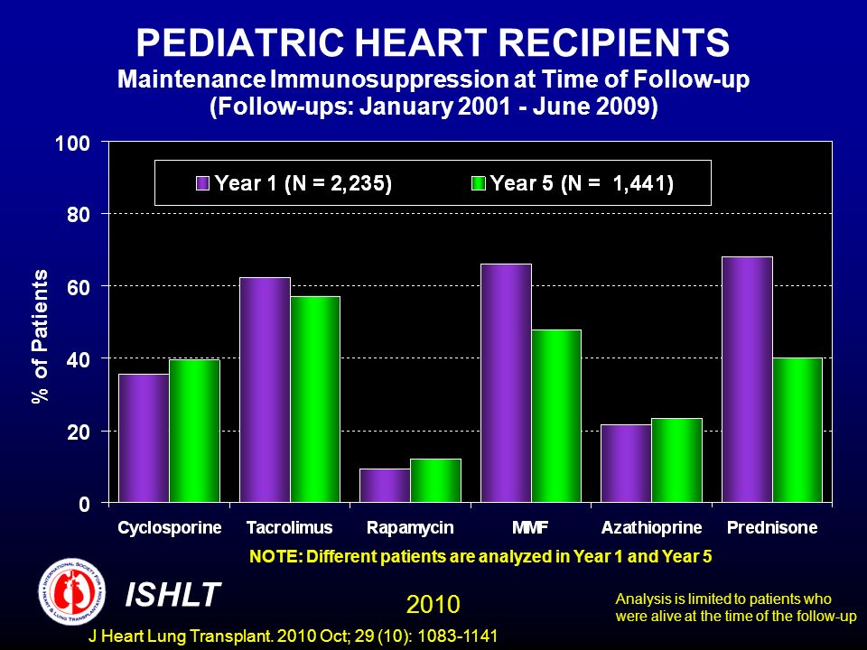 PEDIATRIC HEART RECIPIENTS Maintenance Immunosuppression at Time of Follow-up (Follow-ups: January June 2009) NOTE: Different patients are analyzed in Year 1 and Year 5 % of Patients Analysis is limited to patients who were alive at the time of the follow-up 2010 ISHLT J Heart Lung Transplant.