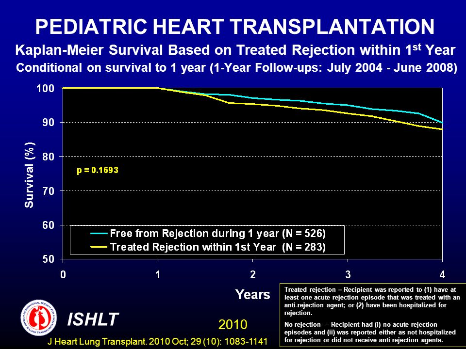 PEDIATRIC HEART TRANSPLANTATION Kaplan-Meier Survival Based on Treated Rejection within 1 st Year Conditional on survival to 1 year (1-Year Follow-ups: July June 2008) Survival (%) Treated rejection = Recipient was reported to (1) have at least one acute rejection episode that was treated with an anti-rejection agent; or (2) have been hospitalized for rejection.