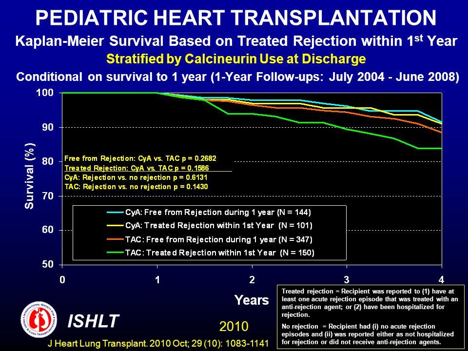 PEDIATRIC HEART TRANSPLANTATION Kaplan-Meier Survival Based on Treated Rejection within 1 st Year Stratified by Calcineurin Use at Discharge Conditional on survival to 1 year (1-Year Follow-ups: July June 2008) Survival (%) Treated rejection = Recipient was reported to (1) have at least one acute rejection episode that was treated with an anti-rejection agent; or (2) have been hospitalized for rejection.