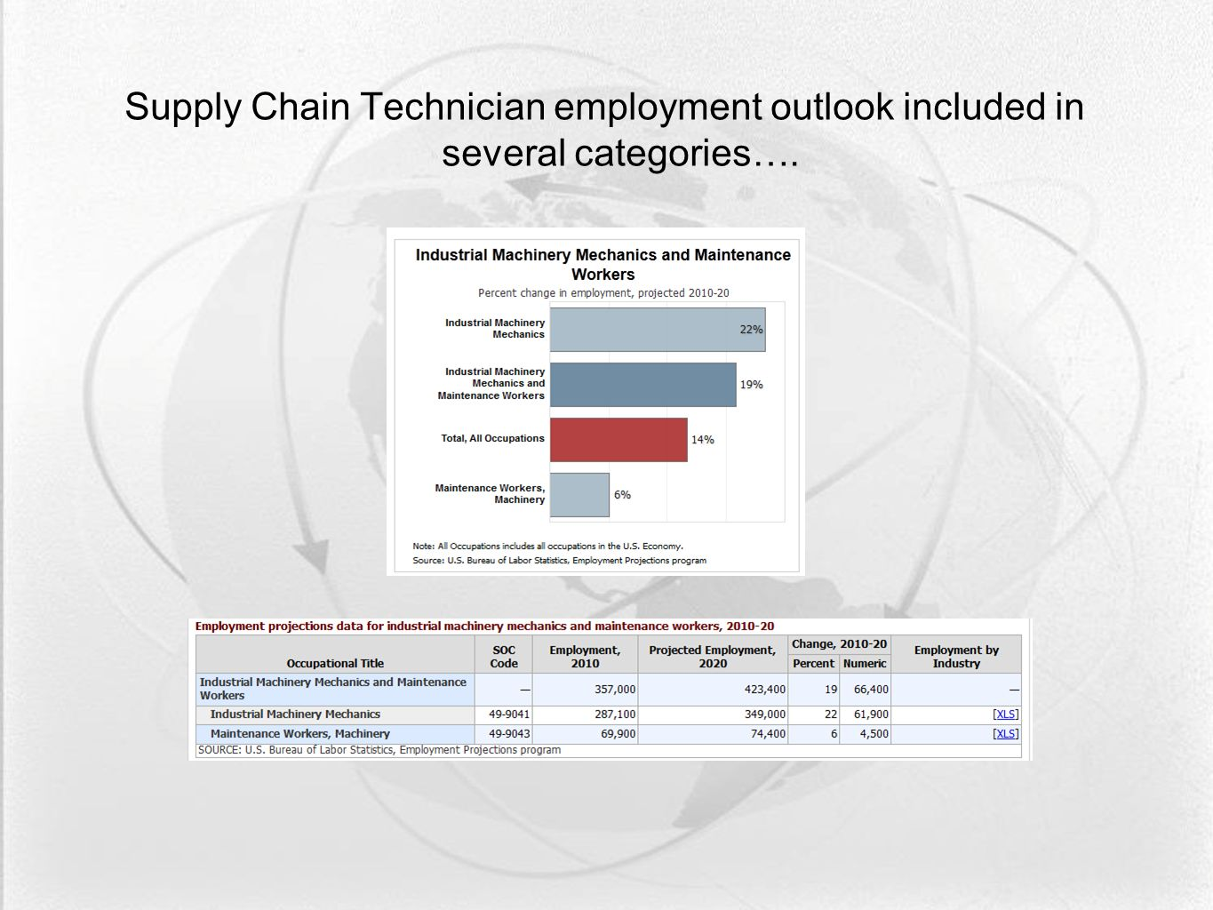 Supply Chain Technician employment outlook included in several categories….