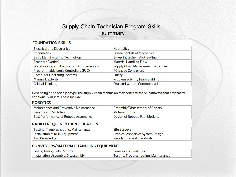 Supply Chain Technician Program Skills - summary