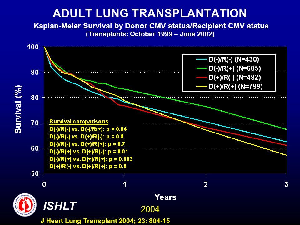 2004 ISHLT J Heart Lung Transplant 2004; 23: 804-15 ADULT LUNG TRANSPLANTATION Kaplan-Meier Survival by Donor CMV status/Recipient CMV status (Transplants: October 1999 – June 2002)