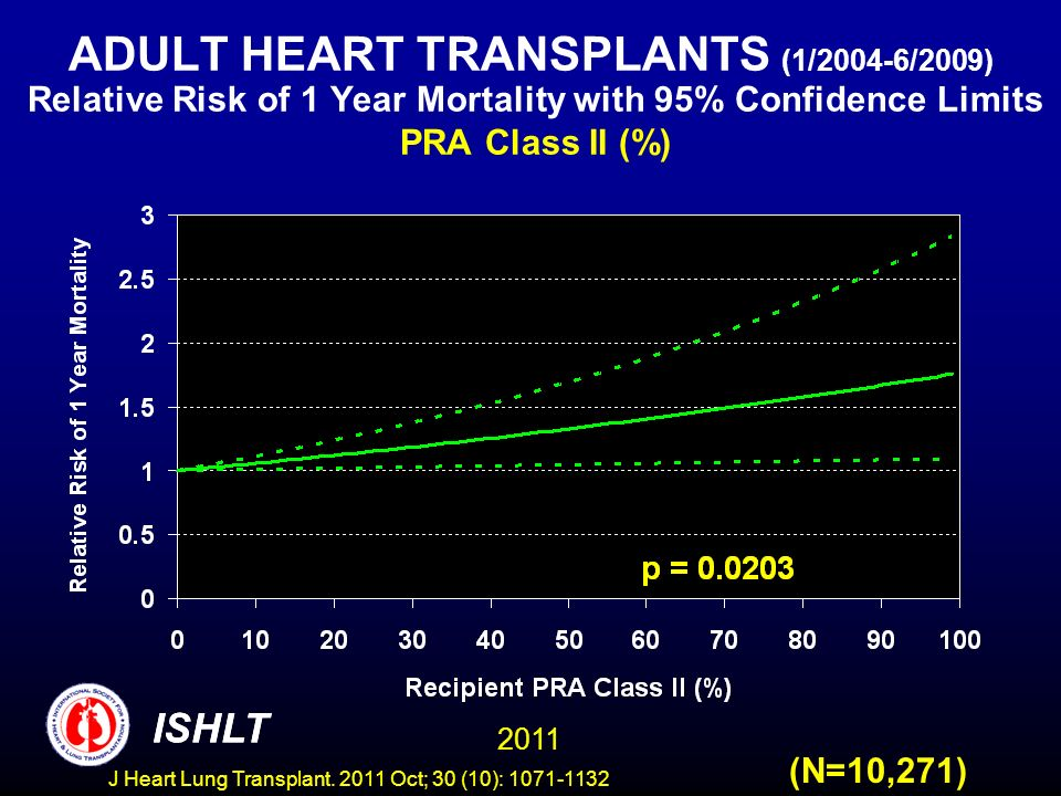ADULT HEART TRANSPLANTS (1/2004-6/2009) Relative Risk of 1 Year Mortality with 95% Confidence Limits PRA Class II (%) (N=10,271) ISHLT 2011 ISHLT J He