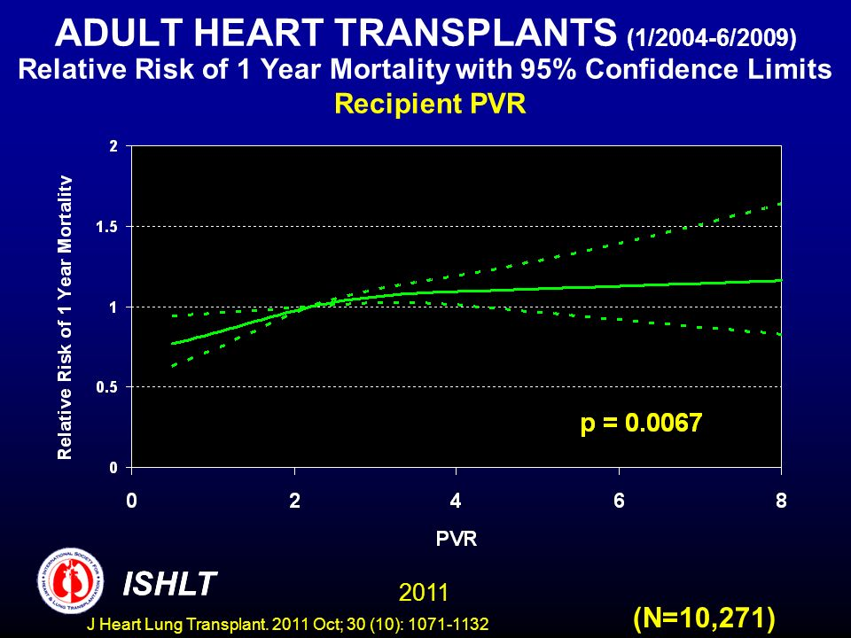 ADULT HEART TRANSPLANTS (1/2004-6/2009) Relative Risk of 1 Year Mortality with 95% Confidence Limits Recipient PVR (N=10,271) ISHLT 2011 ISHLT J Heart