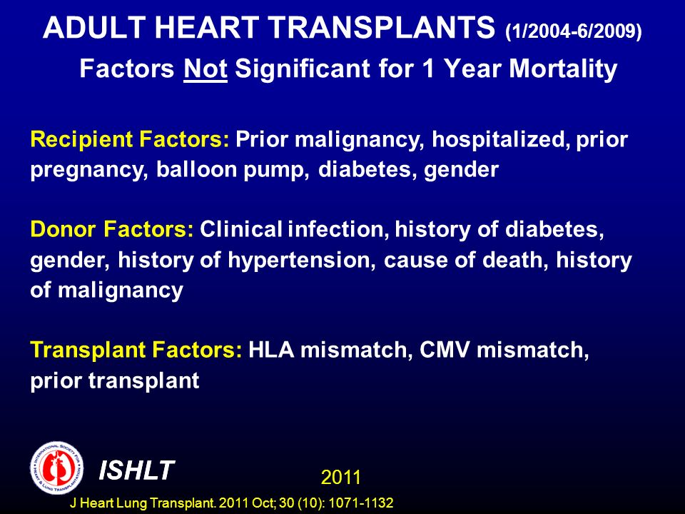 ADULT HEART TRANSPLANTS (1/2004-6/2009) Factors Not Significant for 1 Year Mortality Recipient Factors: Prior malignancy, hospitalized, prior pregnanc